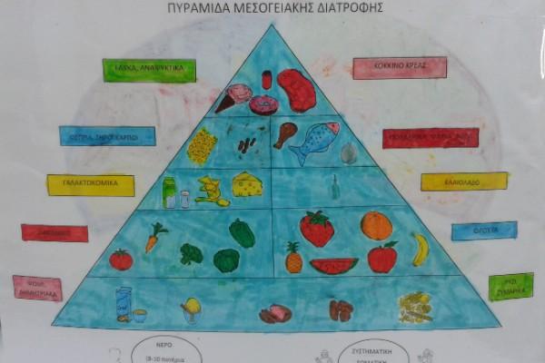 Υγιεινή διατροφή στο πλαίσιο της Ευέλικτης ζώνης